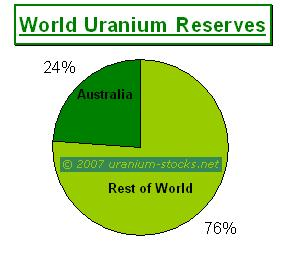 World Uranium and Australia