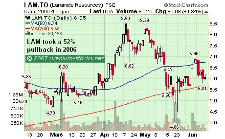 The Uranium Stocks Pullback: LAM
