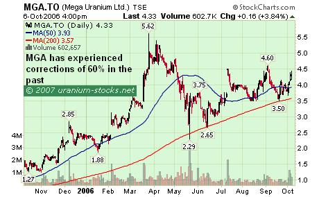 The Uranium Stocks Pullback: MGA