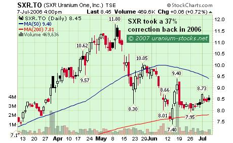 The Uranium Stocks Pullback:SXR