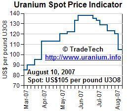 Uranium Chart 16 August 2007