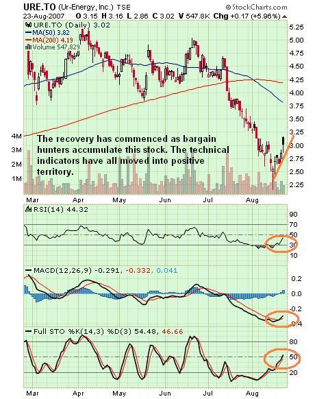 Ur Energy Chart 24 August 07