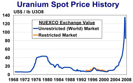 Uranium Spot Price 04sep07