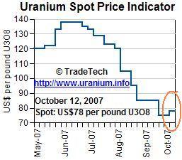 Uranium Chart 15oct07