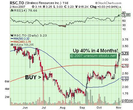 Strateco Resources: Up 40% Since Our BUY Signal 4 Months Ago