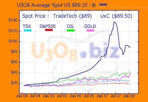 Uranium chart 17Jan08