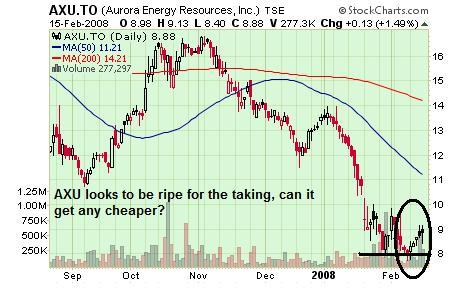 AXU Chart 19 Feb 08