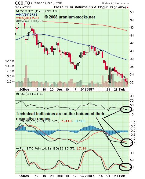 Cameco Chart 07 Feb 08