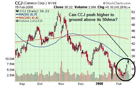 CCJ Chart 19 Feb 08