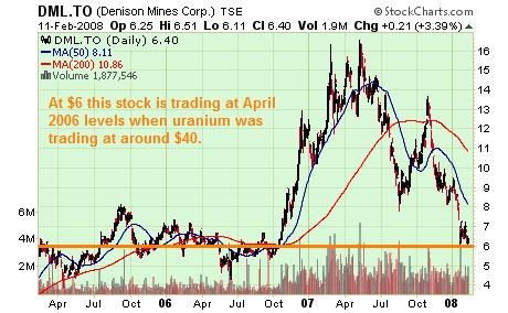 DML Chart three years 12 Feb 08
