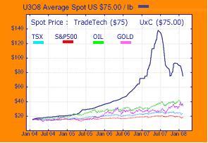 U3O8 Chart