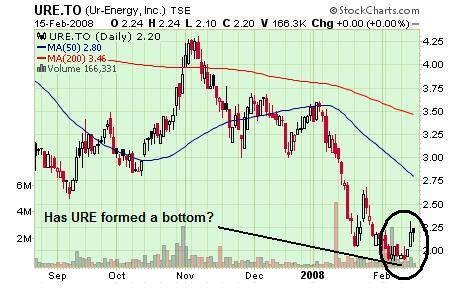URE Chart 19 Feb 08