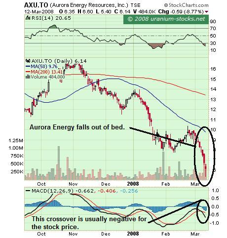 Aurora chart 13 March 08