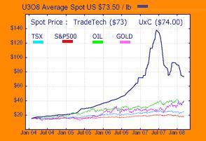 U308 Chart 13 March 2008