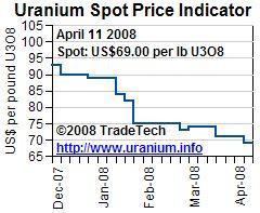 Uranium spot 16 April 2008