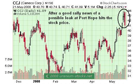 Cameco Chart 22 May 2008