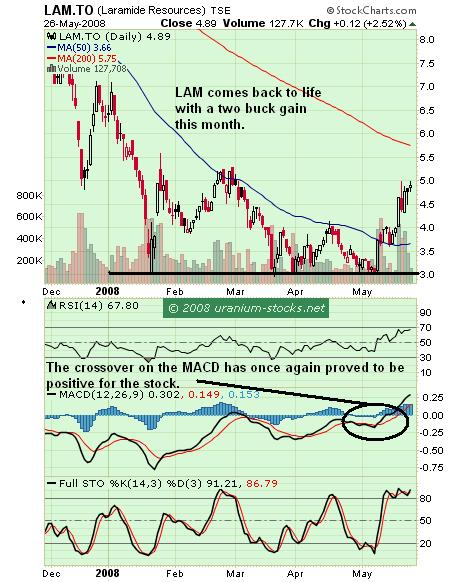 LAM Chart 26th May 2008