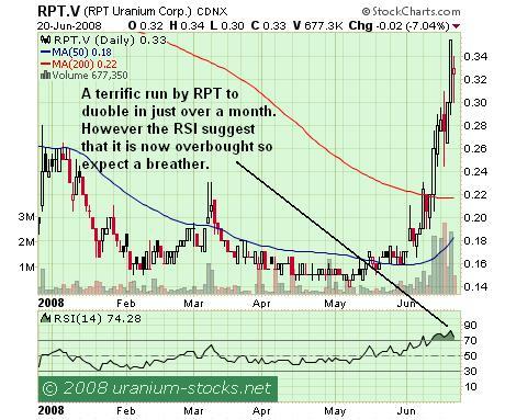 RPT Chart 22 June 2008
