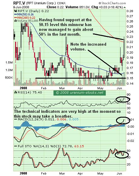 RPT Uranium Chart 10 June 2008