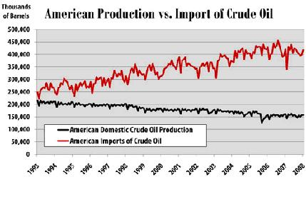 American production vs Imports 11 July 2008