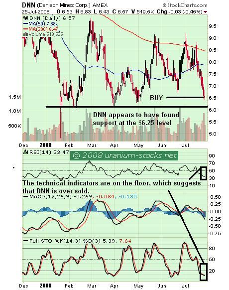 DNN Chart 27 July 2008