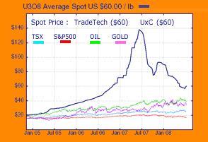 Uranium Chart 12 July 2008