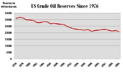 US Crude Oil Reserves 11 July 2008