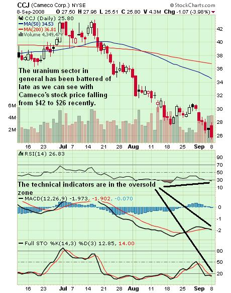 Cameco chart 09sep08