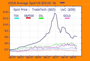 uranium chart 26sep08