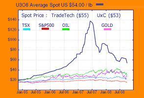 Uranium Chart 08oct08
