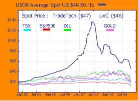 Uranium Chart 28oct08