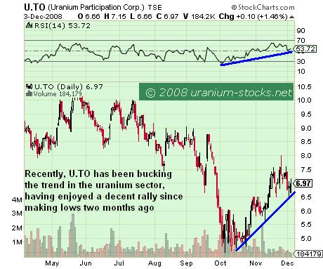 Uranium Participation: Bucking The Sector Trend