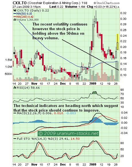 CXX Chart 28 Jan 09