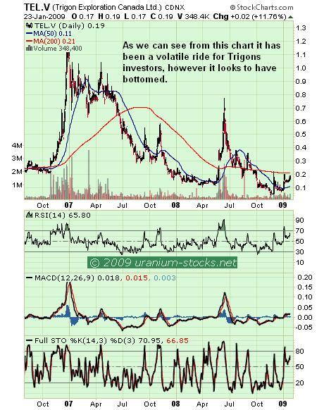 Trigon Chart 26Jan09