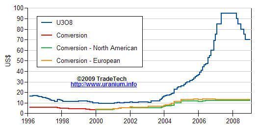 Uranium Chart 24 Jan 09