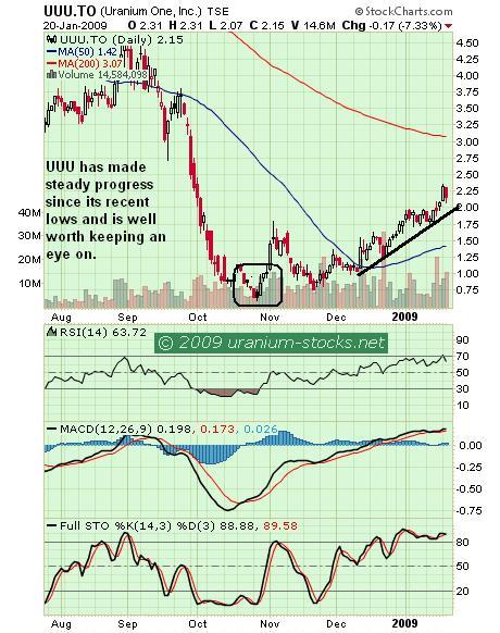 UUU Chart 20 Jan 09