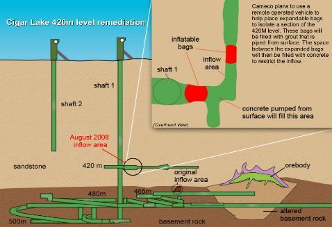 Cigar Lake Diagram 17 feb 09