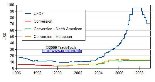 Long term uranium price chart 04 March 2009.JPG