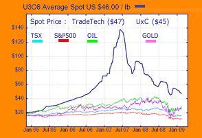 Uranium Chart 04 March 2009.JPG