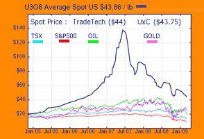 Uranium Chart 13mar09