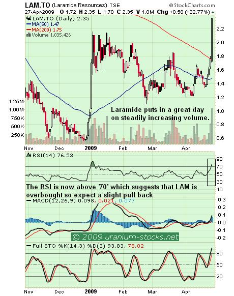 LAM Chart 28 apr 09.JPG