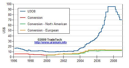 TradeTech chart long term uranium price 07 apr 09