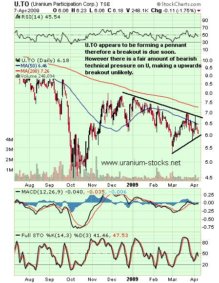 Pennant on Uranium Participation (U.TO)