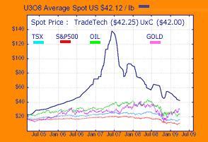 Uranium Chart u3o8 07 apr 09