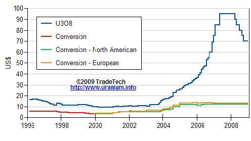 Uranium Long term price from TradeTech 30 Apr 09.JPG