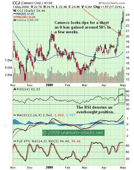 Cameco Chart 02 May 09.JPG