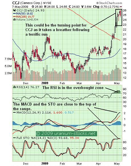 CCJ Chart 08 May 09.JPG