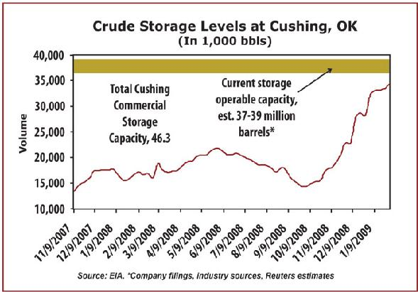 crude storage 16 May 09.JPG