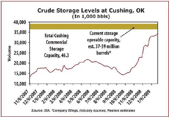 crude storage 16 May 09.JPG
