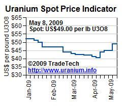 Uranium spot price 12 May 09.JPG